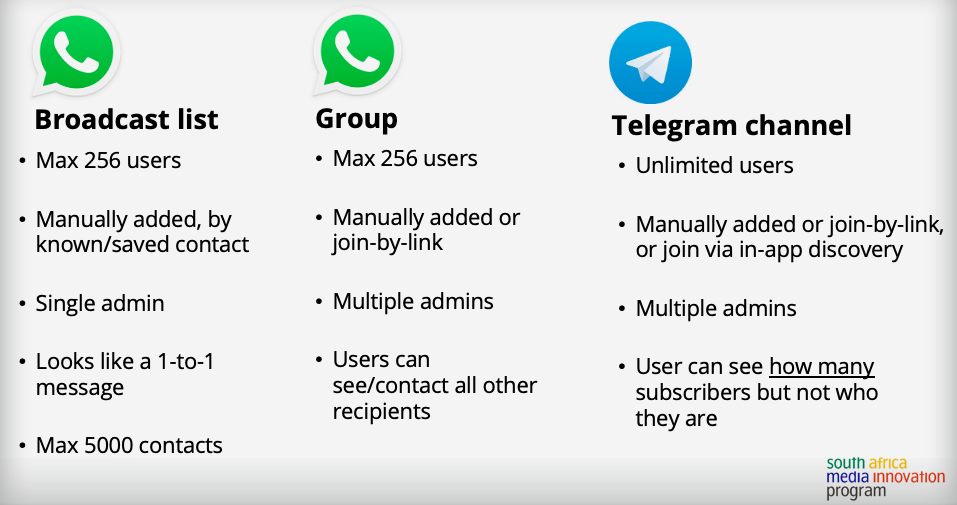 Infographic comparing Telegram Channels to WhatsApp Groups and WhatsApp broadcast lists